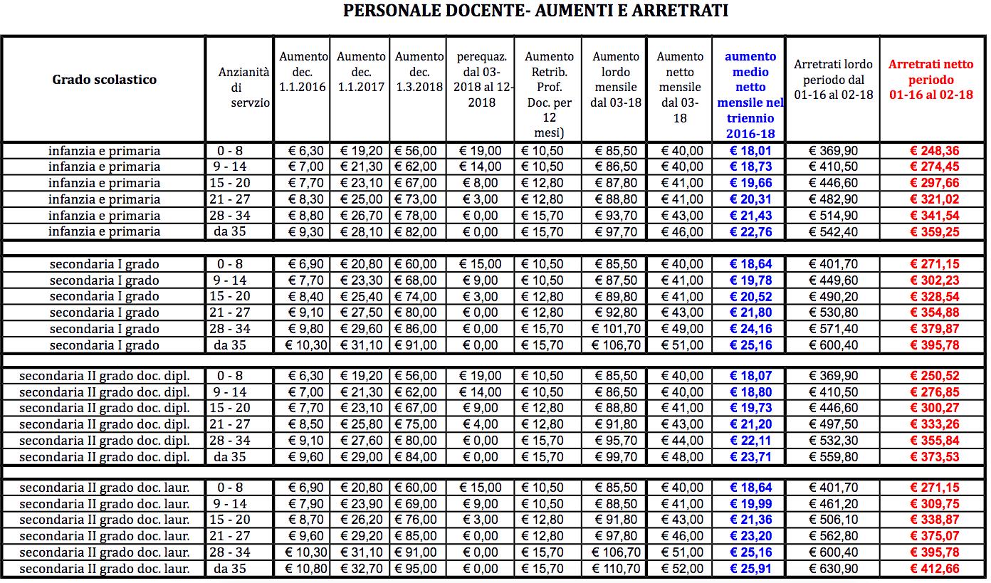 401e0b8929 Scuola, NOIPA, docenti: date di accredito stipendio, aumenti e arretrati,  si ma quando?